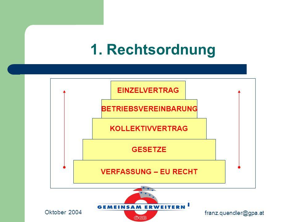 Oktober 2004 franz.quendler@gpa.at 1. Rechtsordnung EINZELVERTRAG BETRIEBSVEREINBARUNG KOLLEKTIVVERTRAG GESETZE VERFASSUNG – EU RECHT