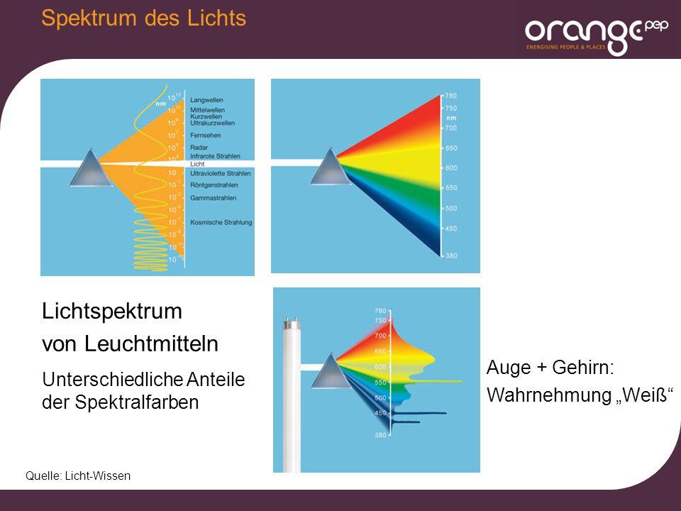 """Spektrum des Lichts Quelle: Licht-Wissen Lichtspektrum von Leuchtmitteln Unterschiedliche Anteile der Spektralfarben Auge + Gehirn: Wahrnehmung """"Weiß"""