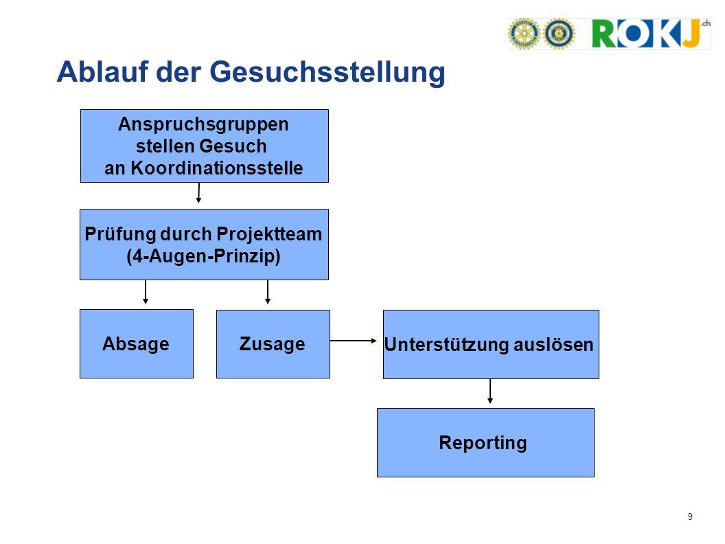 9 Anspruchsgruppen stellen Gesuch an Koordinationsstelle Prüfung durch Projektteam (4-Augen-Prinzip) Absage Zusage Unterstützung auslösen Reporting Ablauf der Gesuchsstellung