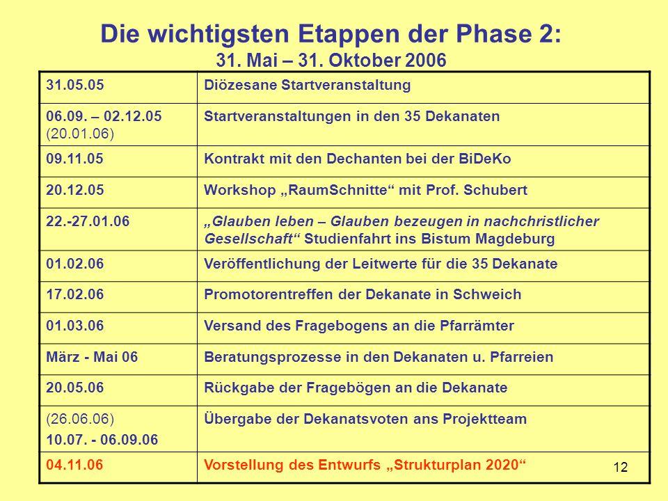 12 Die wichtigsten Etappen der Phase 2: 31. Mai – 31.