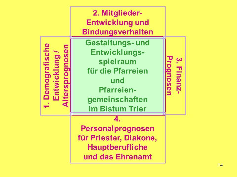 14 Gestaltungs- und Entwicklungs- spielraum für die Pfarreien und Pfarreien- gemeinschaften im Bistum Trier 3.