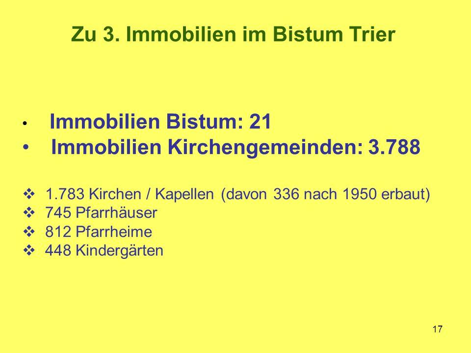17 Immobilien Bistum: 21 Immobilien Kirchengemeinden: 3.788  1.783 Kirchen / Kapellen (davon 336 nach 1950 erbaut)  745 Pfarrhäuser  812 Pfarrheime  448 Kindergärten Zu 3.