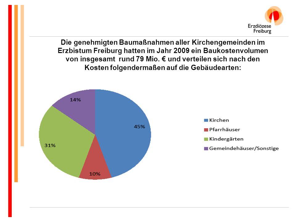 Die genehmigten Baumaßnahmen aller Kirchengemeinden im Erzbistum Freiburg hatten im Jahr 2009 ein Baukostenvolumen von insgesamt rund 79 Mio.