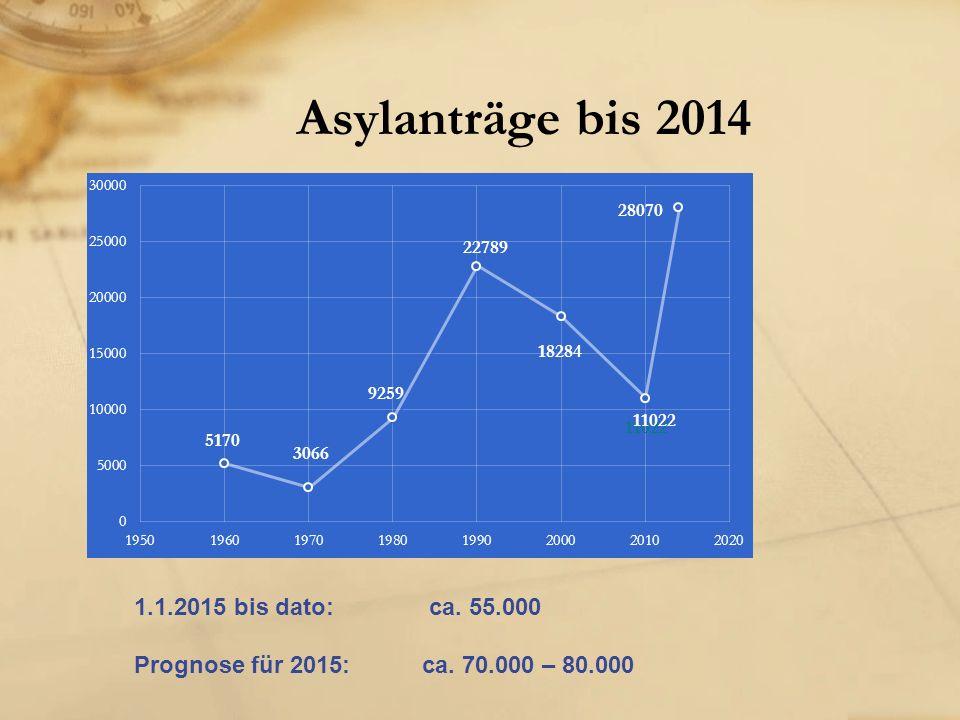 Asylanträge bis 2014 1.1.2015 bis dato: ca. 55.000 Prognose für 2015:ca. 70.000 – 80.000