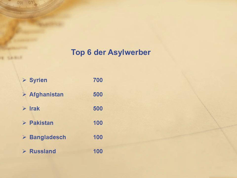 Wie kommen Asylwerber in die Grundversorgung Landesquartiere