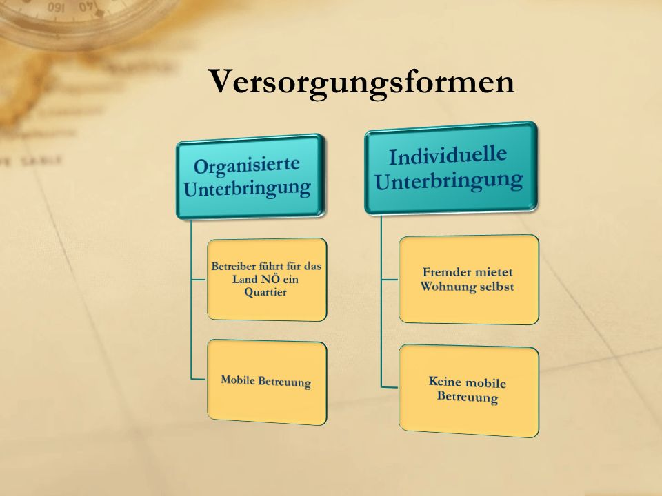 Kindergarten Verpflichtendes Kindergartenjahr Inerkulturelle Miterabeiterinnen (vom Land NÖ bezahlt)