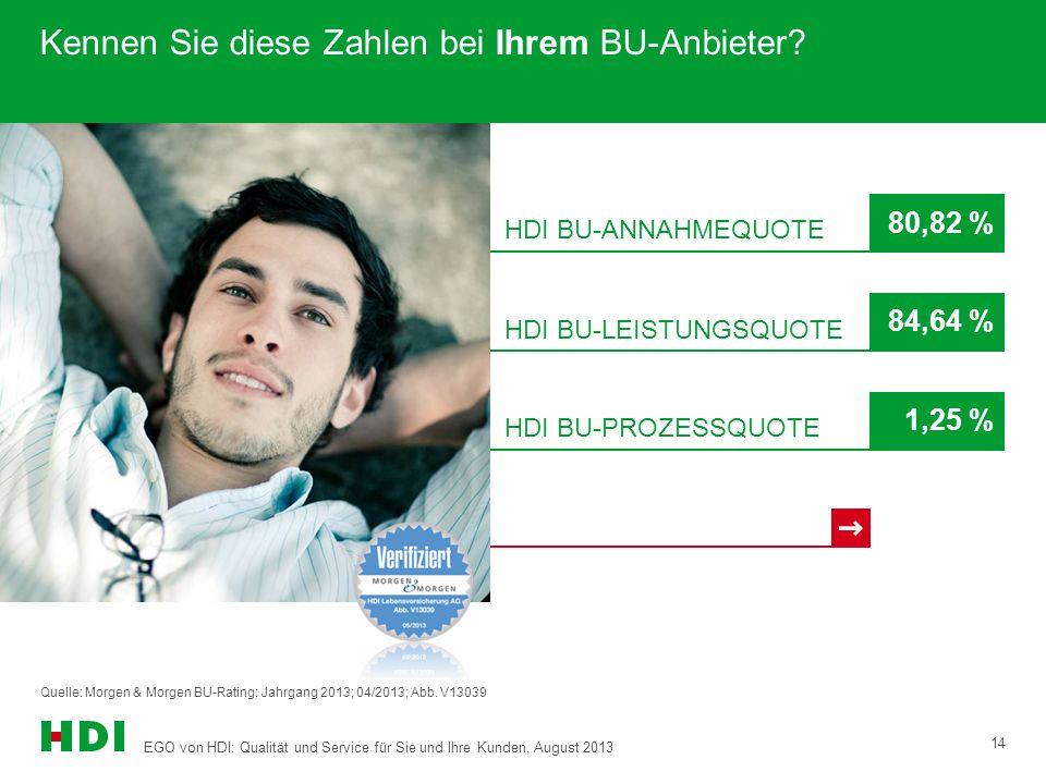 EGO von HDI: Qualität und Service für Sie und Ihre Kunden, August 2013 14 Kennen Sie diese Zahlen bei Ihrem BU-Anbieter.