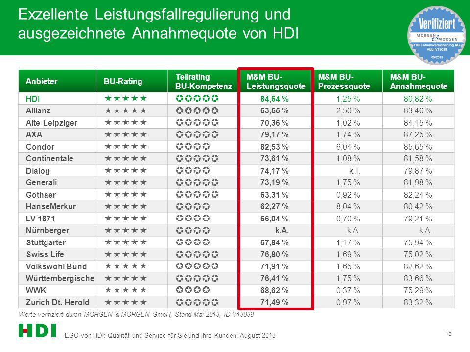 EGO von HDI: Qualität und Service für Sie und Ihre Kunden, August 2013 15 Exzellente Leistungsfallregulierung und ausgezeichnete Annahmequote von HDI AnbieterBU-Rating Teilrating BU-Kompetenz M&M BU- Leistungsquote M&M BU- Prozessquote M&M BU- Annahmequote HDI  84,64 %1,25 %80,82 % Allianz  63,55 %2,50 %83,46 % Alte Leipziger  70,36 %1,02 %84,15 % AXA  79,17 %1,74 %87,25 % Condor  82,53 %6,04 %85,65 % Continentale  73,61 %1,08 %81,58 % Dialog  74,17 %k.T.79,87 % Generali  73,19 %1,75 %81,98 % Gothaer  63,31 %0,92 %82,24 % HanseMerkur  62,27 %8,04 %80,42 % LV 1871  66,04 %0,70 %79,21 % Nürnberger  k.A.