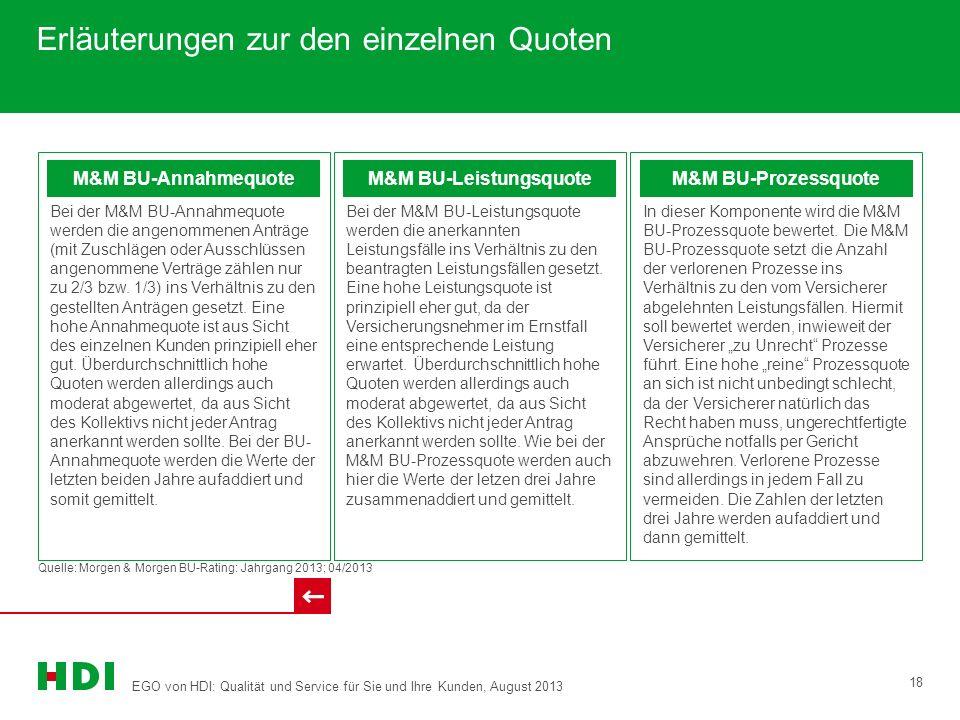 EGO von HDI: Qualität und Service für Sie und Ihre Kunden, August 2013 18 Erläuterungen zur den einzelnen Quoten M&M BU-Annahmequote Bei der M&M BU-Annahmequote werden die angenommenen Anträge (mit Zuschlägen oder Ausschlüssen angenommene Verträge zählen nur zu 2/3 bzw.