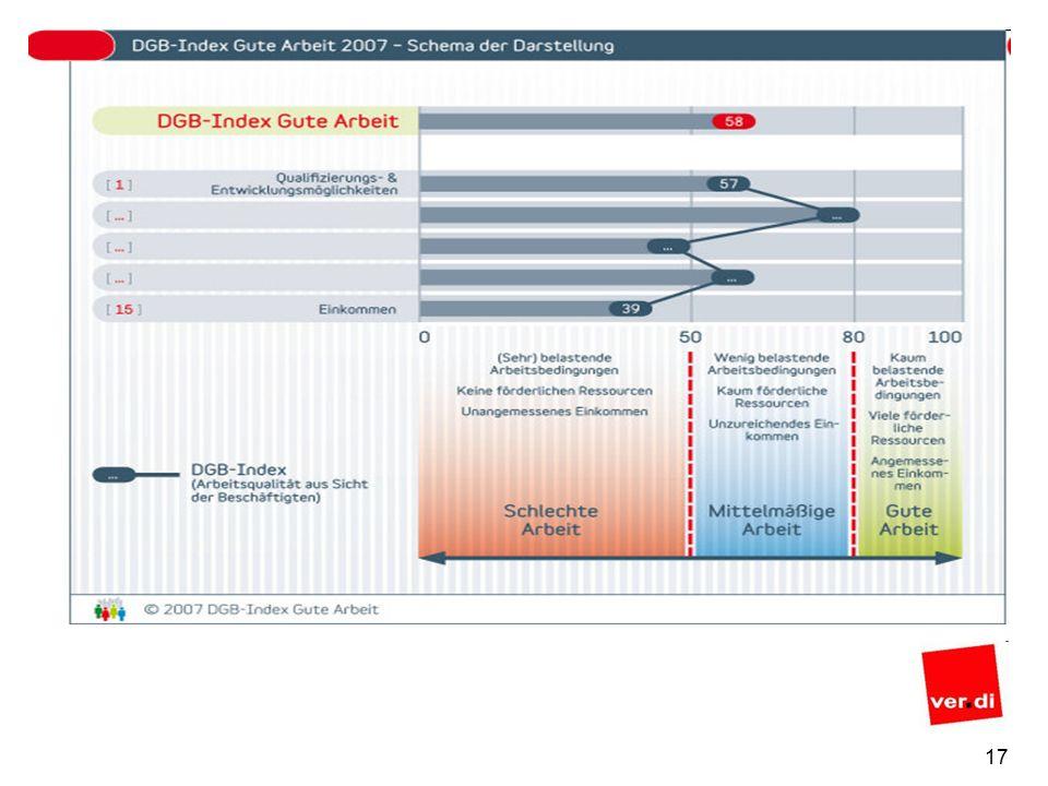 16 Jährliche repräsentative Umfragen Der DGB-Index Gute Arbeit basiert auf einer Repräsentativumfrage unter den abhängig Beschäftigten der Bundesrepublik, durchgeführt von einem unabhängigen Meinungsforschungsinstitut.