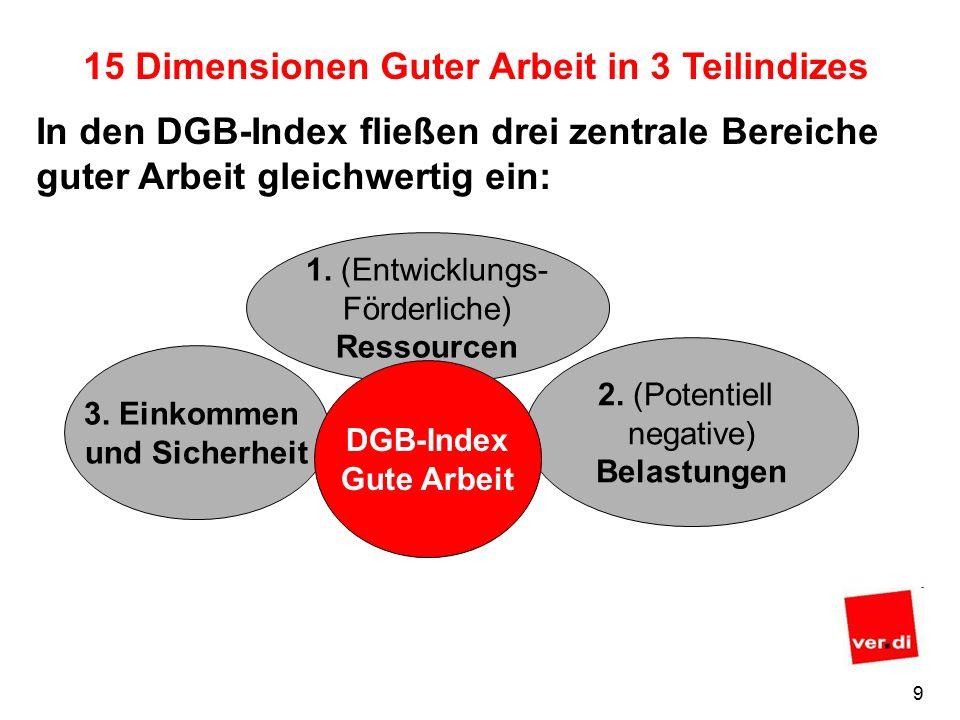 9 15 Dimensionen Guter Arbeit in 3 Teilindizes In den DGB-Index fließen drei zentrale Bereiche guter Arbeit gleichwertig ein: 1.