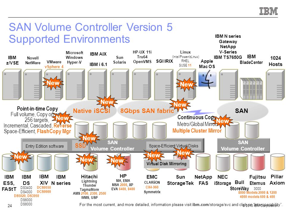 © 2010 IBM Corporation 24 SAN Volume Controller SAN Volume Controller Version 5 Supported Environments 8Gbps SAN fabric HP MA, EMA MSA 2000, XP EVA 6400, 8400 Hitachi Lightning Thunder TagmaStore AMS 2100, 2300, 2500 WMS, USP EMC CLARiiON CX4-960 Symmetrix Microsoft Windows Hyper-V IBM AIX IBM i 6.1 Sun Solaris HP-UX 11i Tru64 OpenVMS Linux (Intel/Power/zLinux) RHEL SUSE 11 IBM BladeCenter SAN SAN Volume Controller Continuous Copy Metro/Global Mirror Multiple Cluster Mirror VMware vSphere 4 Point-in-time Copy Full volume, Copy on write 256 targets, Incremental, Cascaded, Reverse Space-Efficient, FlashCopy Mgr Novell NetWare Sun StorageTek IBM DS DS3400 DS4000 DS5020, DS3950 DS6000 DS8000 IBM ESS, FAStT 1024 Hosts IBM N series NetApp FAS SGI IRIX IBM N series Gateway NetApp V-Series IBM TS7650G Bull StoreWay Fujitsu Eternus 3000 8000 Models 2000 & 1200 4000 models 600 & 400 NEC iStorage For the most current, and more detailed, information please visit ibm.com/storage/svc and click on Interoperability .