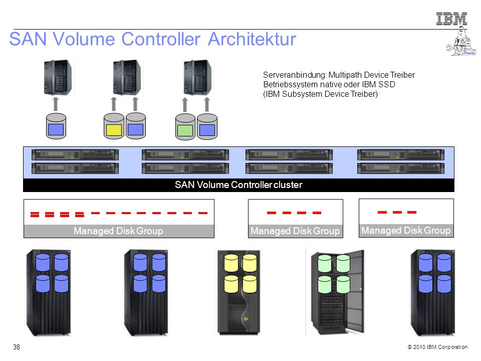 © 2010 IBM Corporation 38 SAN Volume Controller Architektur SAN Volume Controller cluster Managed Disk Group Serveranbindung: Multipath Device Treiber Betriebssystem native oder IBM SSD (IBM Subsystem Device Treiber)