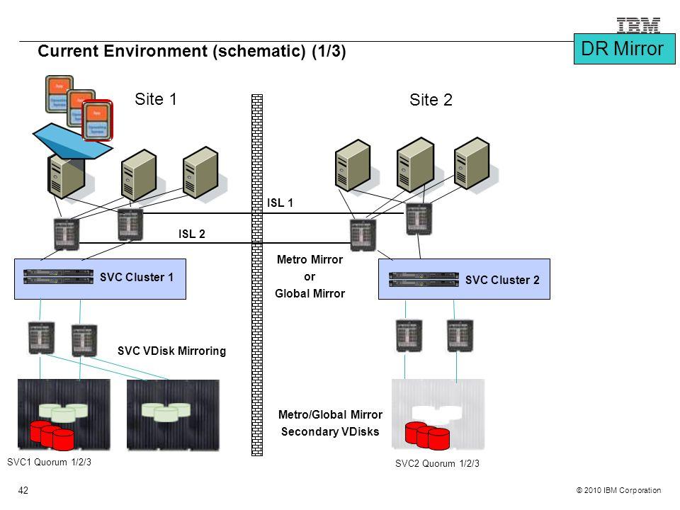 © 2010 IBM Corporation 42 SVC1 Quorum 1/2/3 Site 1 Site 2 Current Environment (schematic) (1/3) SVC Cluster 1 SVC2 Quorum 1/2/3 SVC Cluster 2 ISL 2 IS