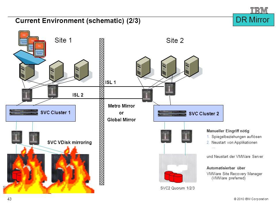 © 2010 IBM Corporation 43 SVC1 Quorum 1/2/3 Site 1 Site 2 Current Environment (schematic) (2/3) SVC Cluster 1 SVC2 Quorum 1/2/3 SVC Cluster 2 ISL 2 ISL 1 SVC VDisk mirroring Metro Mirror or Global Mirror Manueller Eingriff nötig 1.Spiegelbeziehungen auflösen 2.Neustart von Applikationen … und Neustart der VMWare Server Automatisierbar über VMWare Site Recovery Manager (VMWare preferred) DR Mirror
