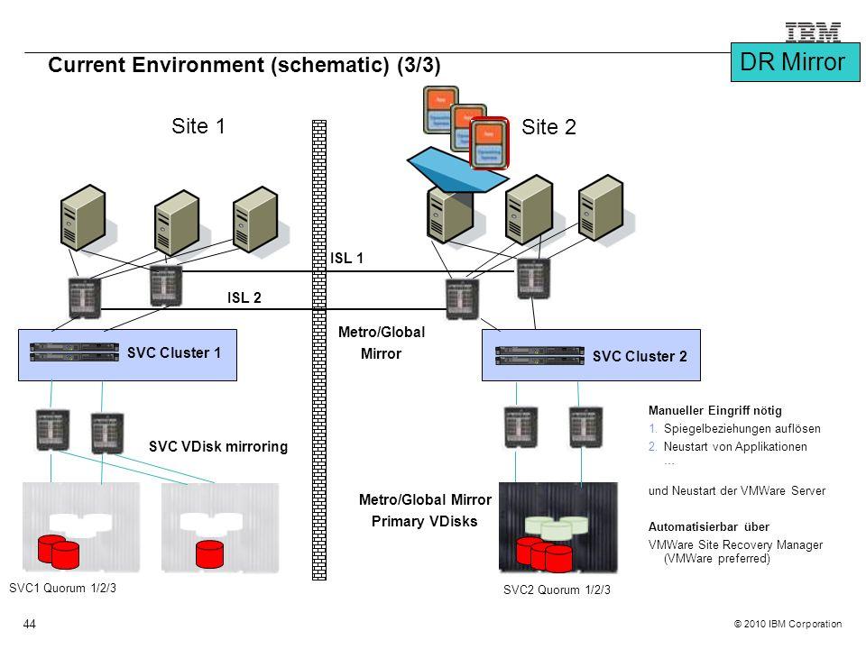 © 2010 IBM Corporation 44 SVC1 Quorum 1/2/3 Site 1 Site 2 Current Environment (schematic) (3/3) SVC Cluster 1 SVC2 Quorum 1/2/3 SVC Cluster 2 ISL 2 ISL 1 SVC VDisk mirroring Metro/Global Mirror Metro/Global Mirror Primary VDisks Manueller Eingriff nötig 1.Spiegelbeziehungen auflösen 2.Neustart von Applikationen … und Neustart der VMWare Server Automatisierbar über VMWare Site Recovery Manager (VMWare preferred) DR Mirror