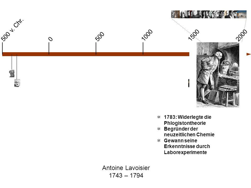 Antoine Lavoisier 1743 – 1794 0 500 v. Chr. 1000 500 15002000  1783: Widerlegte die Phlogistontheorie  Begründer der neuzeitlichen Chemie  Gewann s