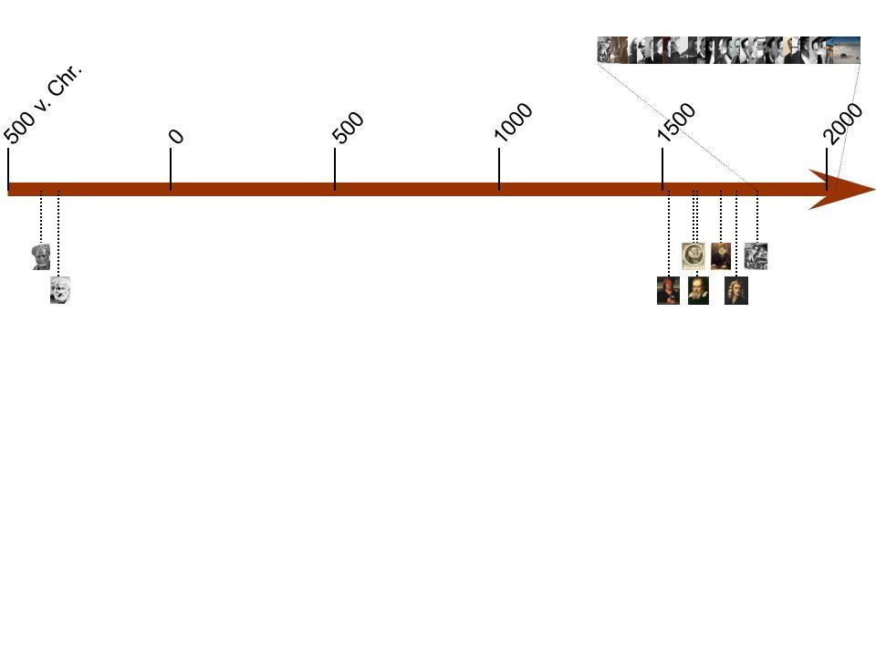 0 500 v.Chr. 1000 500 15002000 Demokrit 460 – 350 v.