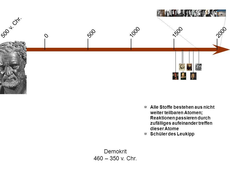 0 500 v. Chr. 1000 500 15002000 Demokrit 460 – 350 v. Chr.  Alle Stoffe bestehen aus nicht weiter teilbaren Atomen; Reaktionen passieren durch zufäll
