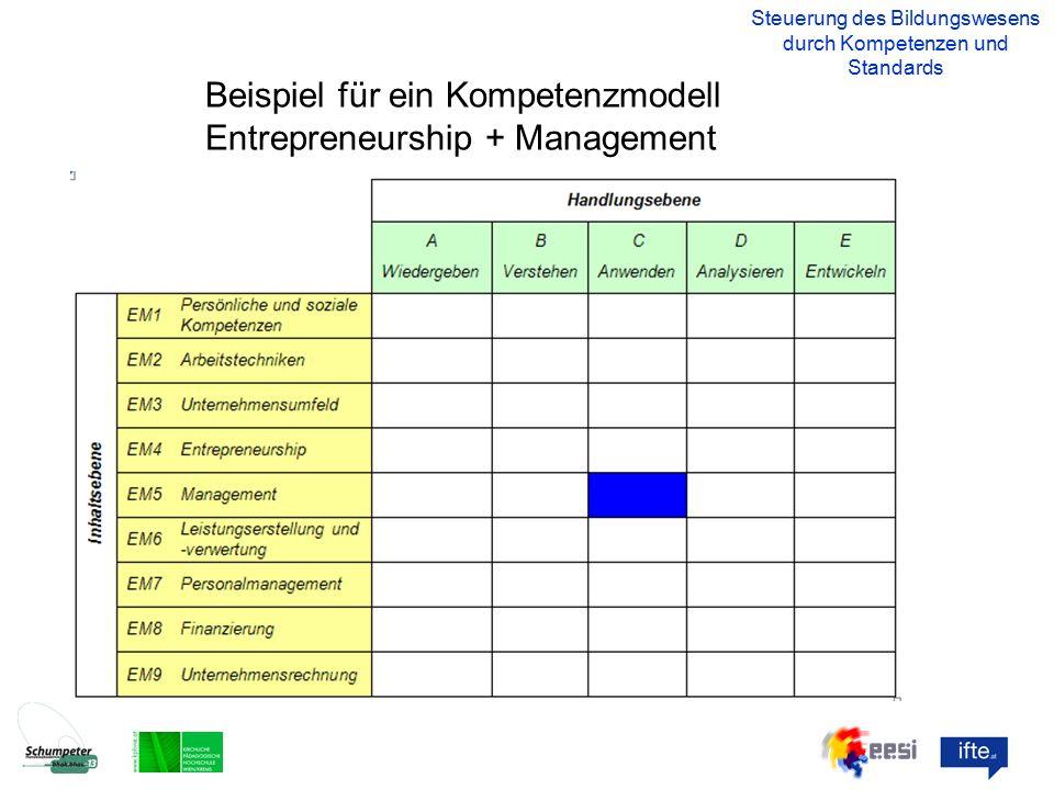 Beispiel für ein Kompetenzmodell Entrepreneurship + Management Steuerung des Bildungswesens durch Kompetenzen und Standards
