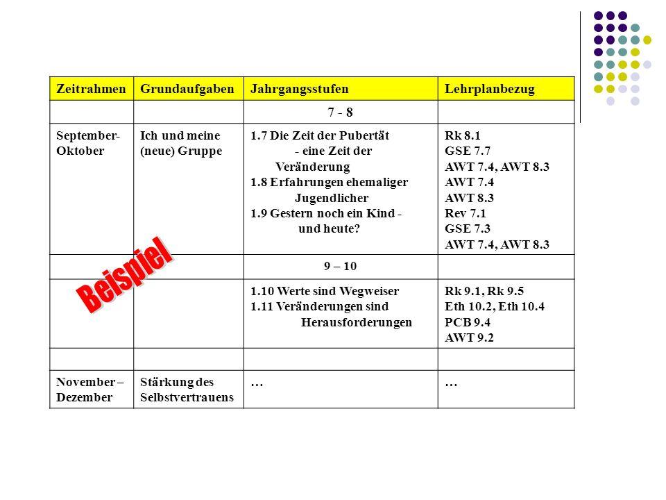 ZeitrahmenGrundaufgabenJahrgangsstufenLehrplanbezug 7 - 8 September- Oktober Ich und meine (neue) Gruppe 1.7 Die Zeit der Pubertät - eine Zeit der Ver