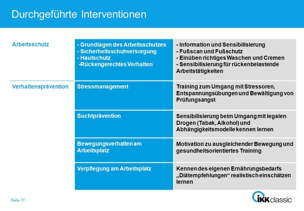 Seite 17 Durchgeführte Interventionen Arbeitsschutz- Grundlagen des Arbeitsschutzes - Sicherheitsschuhversorgung - Hautschutz -Rückengerechtes Verhalt