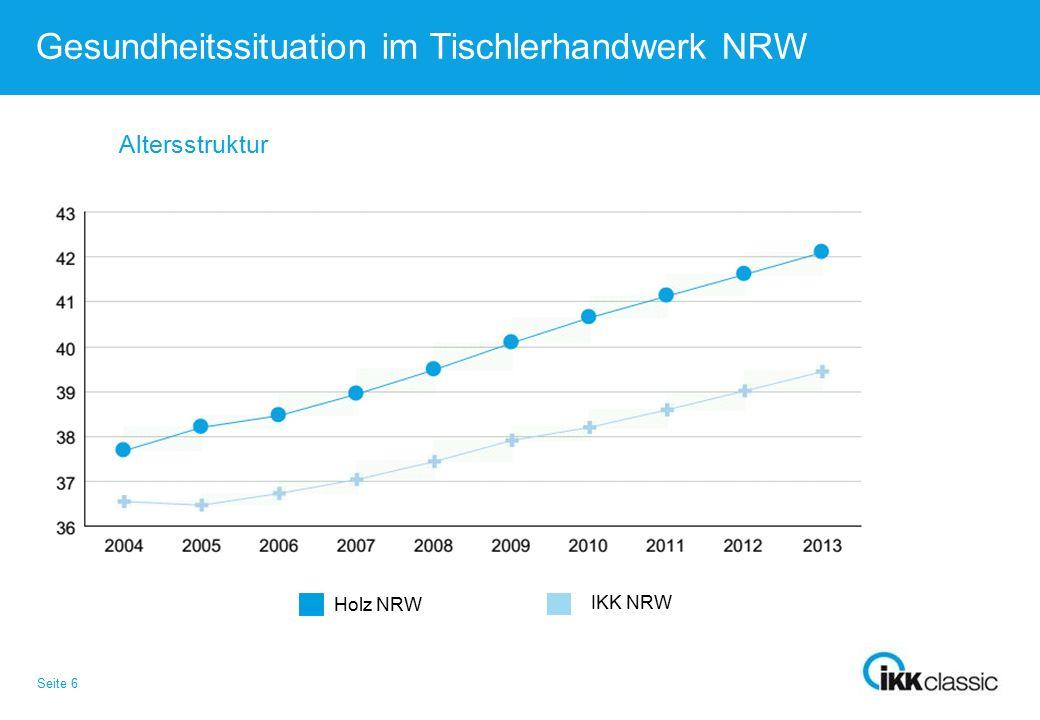 Seite 7 Gesundheitssituation im Tischlerhandwerk NRW Entwicklung des Krankenstandes Holz NRW IKK NRW