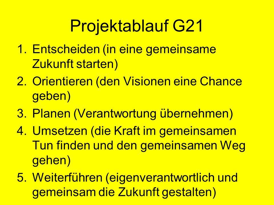 Projektablauf G21 1.Entscheiden (in eine gemeinsame Zukunft starten) 2.Orientieren (den Visionen eine Chance geben) 3.Planen (Verantwortung übernehmen) 4.Umsetzen (die Kraft im gemeinsamen Tun finden und den gemeinsamen Weg gehen) 5.Weiterführen (eigenverantwortlich und gemeinsam die Zukunft gestalten)