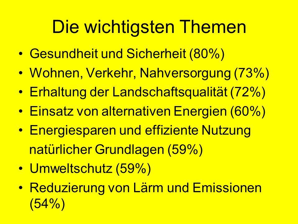 Die wichtigsten Themen Gesundheit und Sicherheit (80%) Wohnen, Verkehr, Nahversorgung (73%) Erhaltung der Landschaftsqualität (72%) Einsatz von alternativen Energien (60%) Energiesparen und effiziente Nutzung natürlicher Grundlagen (59%) Umweltschutz (59%) Reduzierung von Lärm und Emissionen (54%)