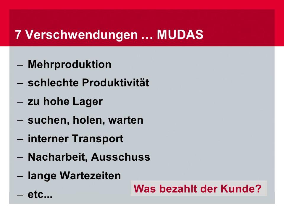 7 Verschwendungen … MUDAS –Mehrproduktion –schlechte Produktivität –zu hohe Lager –suchen, holen, warten –interner Transport –Nacharbeit, Ausschuss –lange Wartezeiten –etc...