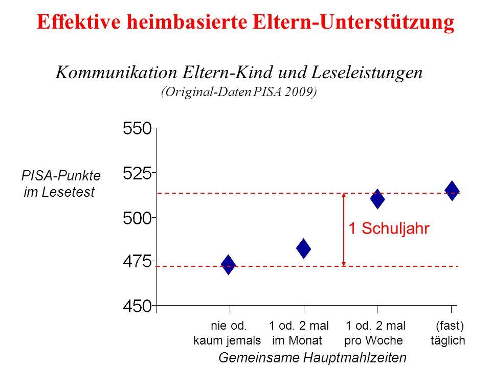 Kommunikation Eltern-Kind und Leseleistungen (Original-Daten PISA 2009) 1 Schuljahr nie od.