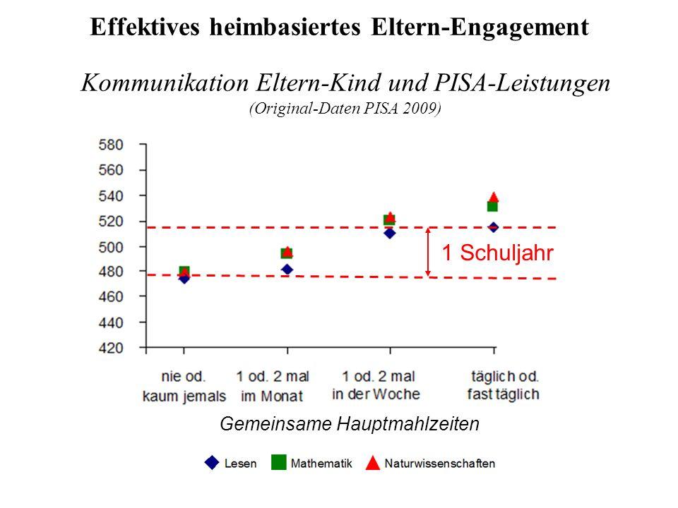 Kommunikation Eltern-Kind und PISA-Leistungen (Original-Daten PISA 2009) Effektives heimbasiertes Eltern-Engagement 1 Schuljahr Gemeinsame Hauptmahlzeiten