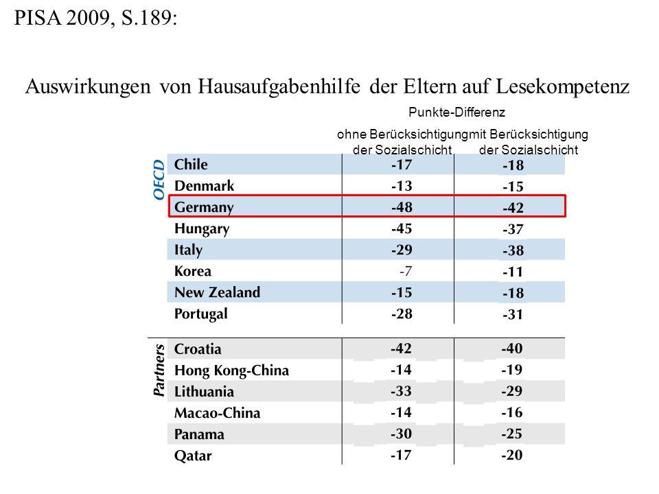 PISA 2009, S.189: Auswirkungen von Hausaufgabenhilfe der Eltern auf Lesekompetenz Punkte-Differenz ohne Berücksichtigung der Sozialschicht mit Berücksichtigung der Sozialschicht