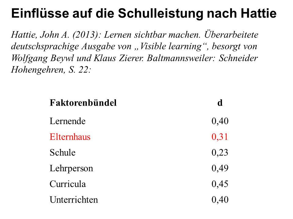 Einflüsse auf die Schulleistung nach Hattie Faktorenbündeld Lernende0,40 Elternhaus0,31 Schule0,23 Lehrperson0,49 Curricula0,45 Unterrichten0,40 Hattie, John A.