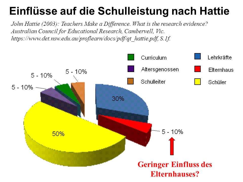 Einflüsse auf die Schulleistung nach Hattie John Hattie (2003): Teachers Make a Difference. What is the research evidence? Australian Council for Educ