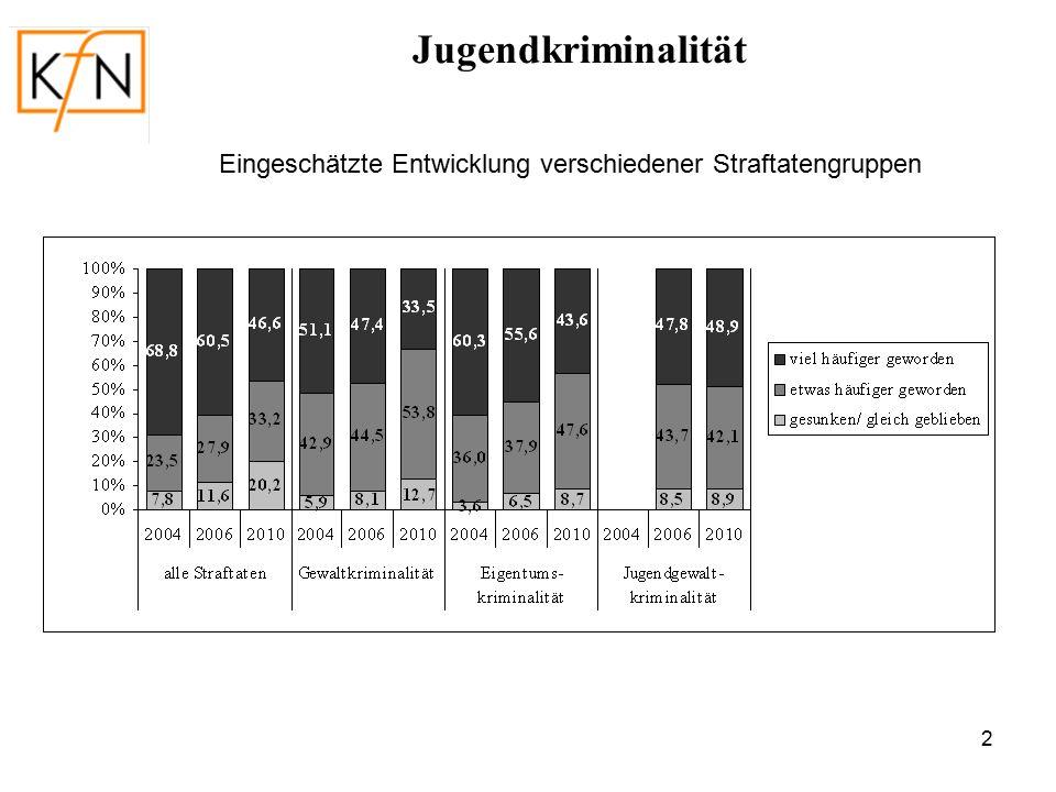 13 Anzeigequoten nach Delikt und Gebietskategorie (Opferangaben, in %) Schülerbefragungen