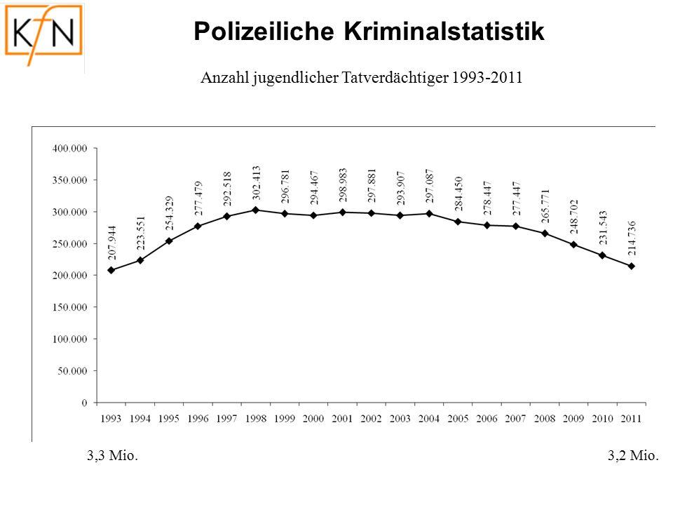 15 Anteil Jugendliche, die Gewaltdelikte in letzten 12 Monaten begangen haben, nach Erhebungszeitpunkt und Gebiet (in %) Dunkelfeldforschung Landkreis Soltau-Fallingbostel: 17,9 auf 13,1 % (2005 bis 2010)