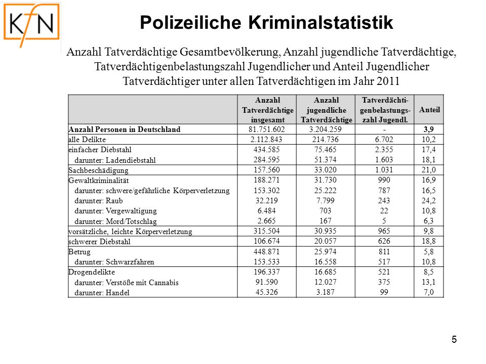 6 Tatverdächtigenbelastungszahl Jugendlicher für verschiedene Delikte 1993-2011 Polizeiliche Kriminalstatistik