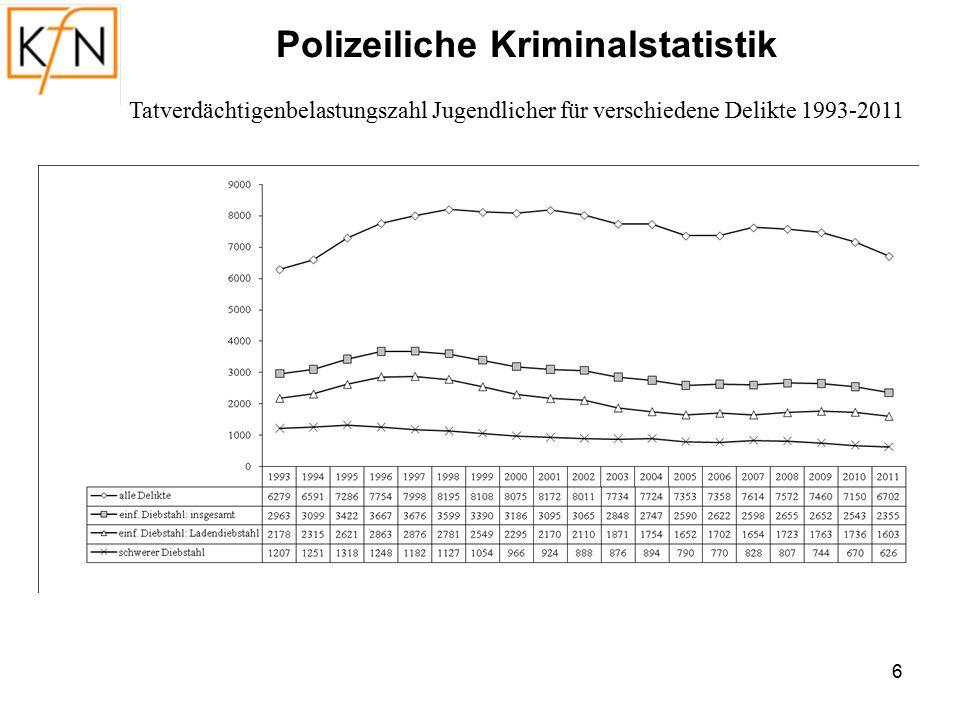 7 Tatverdächtigenbelastungszahl Jugendlicher für verschiedene Delikte 1993-2011 Polizeiliche Kriminalstatistik