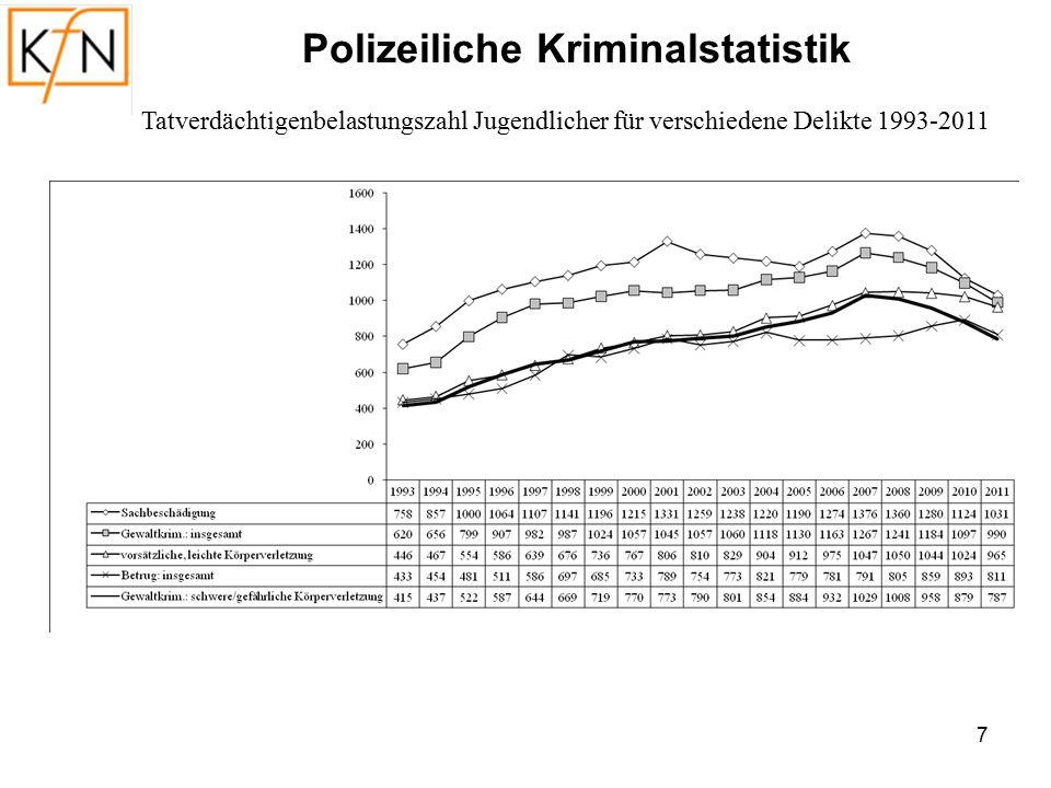 8 Tatverdächtigenbelastungszahl Jugendlicher für verschiedene Delikte 1993-2011