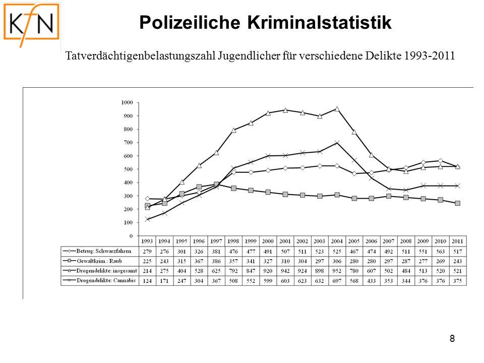 Kriminalstatistik vs.