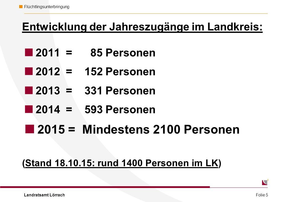 Landratsamt Lörrach Flüchtlingsunterbringung Entwicklung der Jahreszugänge im Landkreis:  2011 = 85 Personen  2012 = 152 Personen  2013 = 331 Personen  2014 = 593 Personen  2015 = Mindestens 2100 Personen (Stand 18.10.15: rund 1400 Personen im LK) Folie 5