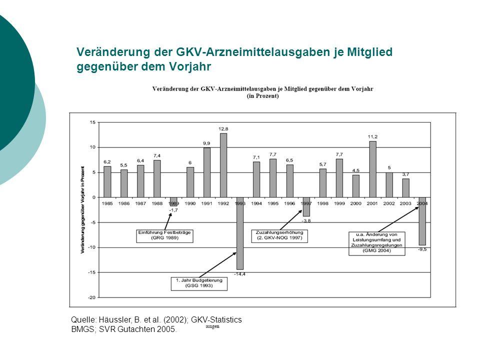 Veränderung der GKV-Arzneimittelausgaben je Mitglied gegenüber dem Vorjahr Quelle: Häussler, B.