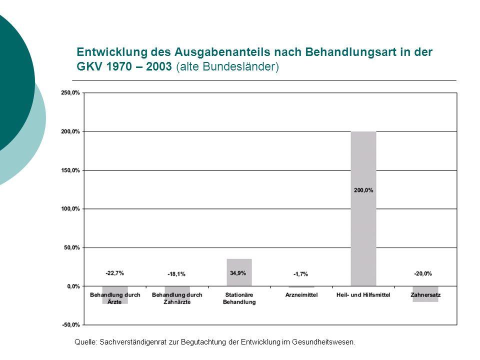 Entwicklung des Ausgabenanteils nach Behandlungsart in der GKV 1970 – 2003 (alte Bundesländer) Quelle: Sachverständigenrat zur Begutachtung der Entwicklung im Gesundheitswesen.