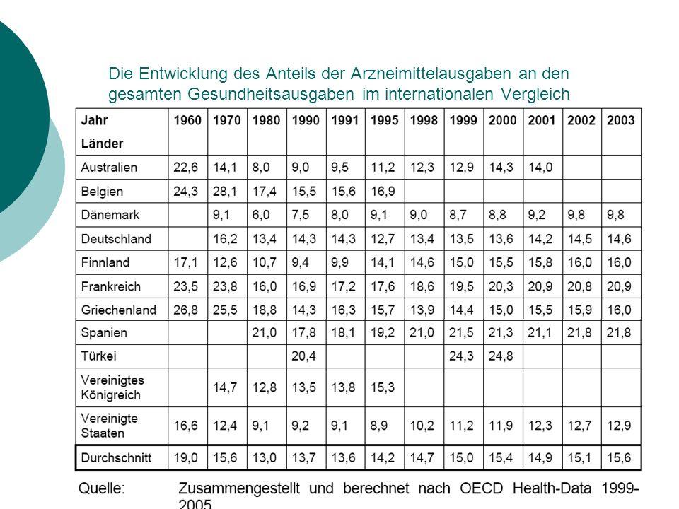 Die Entwicklung des Anteils der Arzneimittelausgaben an den gesamten Gesundheitsausgaben im internationalen Vergleich