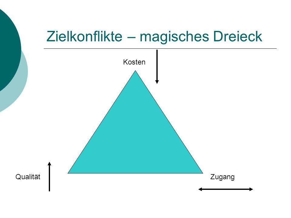 Zielkonflikte – magisches Dreieck Kosten QualitätZugang
