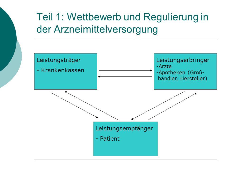 Leistungsträger - Krankenkassen Leistungserbringer -Ärzte -Apotheken (Groß- händler, Hersteller) Leistungsempfänger - Patient Teil 1: Wettbewerb und Regulierung in der Arzneimittelversorgung