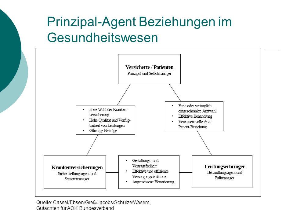 Prinzipal-Agent Beziehungen im Gesundheitswesen Quelle: Cassel/Ebsen/Greß/Jacobs/Schulze/Wasem, Gutachten für AOK-Bundesverband