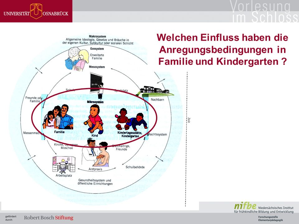 Welchen Einfluss haben die Anregungsbedingungen in Familie und Kindergarten