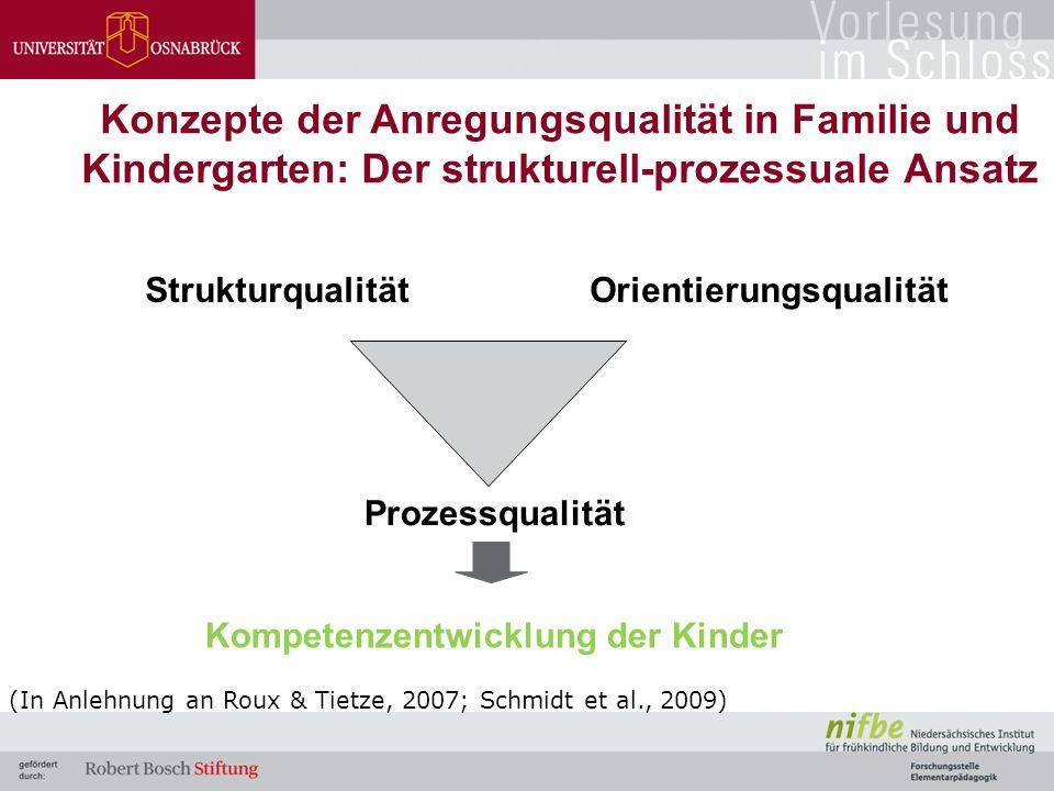 Konzepte der Anregungsqualität in Familie und Kindergarten: Der strukturell-prozessuale Ansatz StrukturqualitätOrientierungsqualität Prozessqualität (In Anlehnung an Roux & Tietze, 2007; Schmidt et al., 2009) Kompetenzentwicklung der Kinder